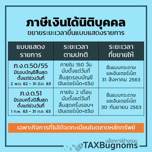 เลื่อนยื่นภาษีเงินได้นิติบุคคล