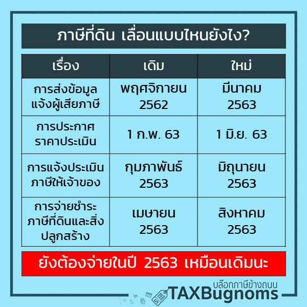 ภาษีที่ดินปี 2563