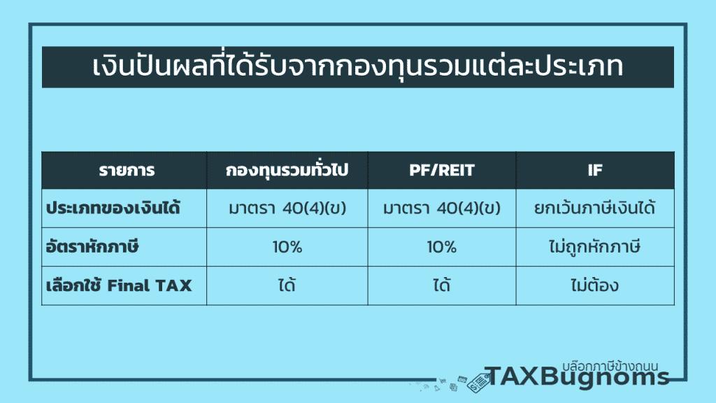 ภาษีที่เกี่ยวข้องกับกองทุนรวม พูดถึงประเภทของกองทุนรวมกับการเสียภาษี