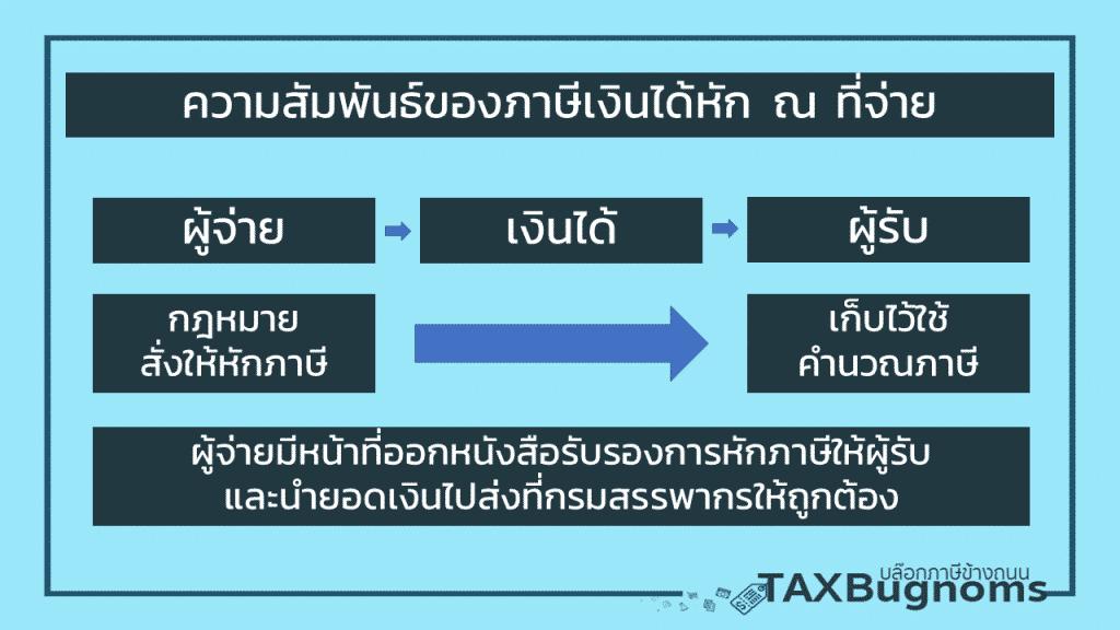 ภาษีเงินได้หัก ณ ที่จ่าย ความสัมพันธ์ของภาษีเงินได้หัก ณ ที่จ่าย ทั้งผู้มีเงินได้ ผู้จ่ายเงิน และ แบบฟอร์มหัก ณ ที่จ่าย