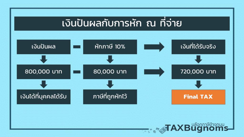 เครดิตภาษีเงินปันผล การคำนวณภาษีหักไว้ 10% แล้วเลือกไม่รวมคำนวณภาษี