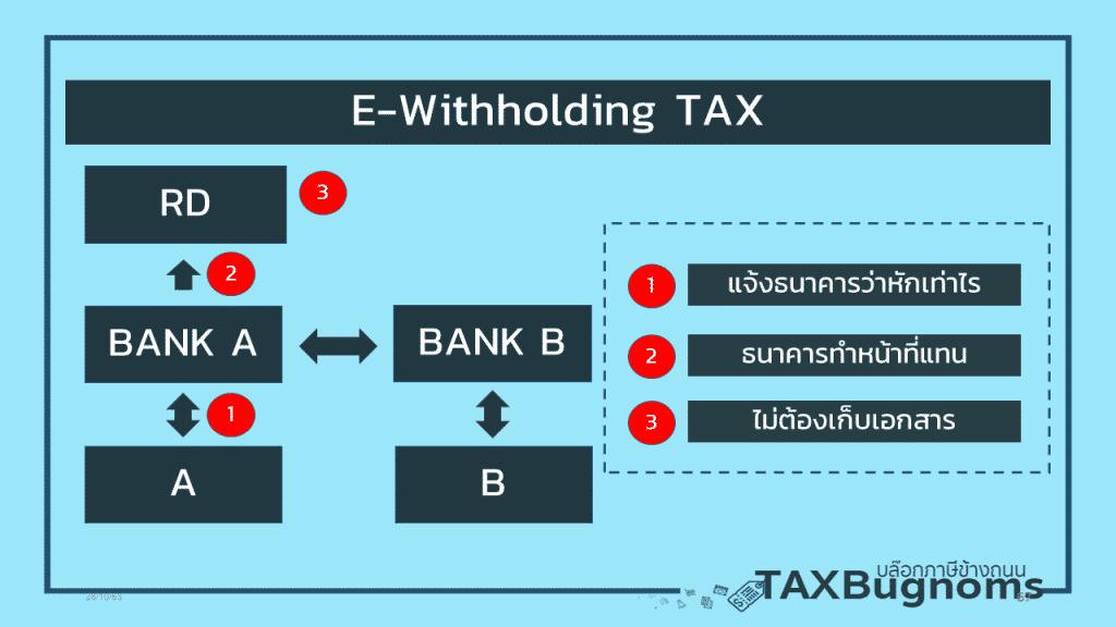 ภาพประกอบ ภาษีหัก ณ ที่จ่าย  และ ระบบภาษีหัก ณ ที่จายแบบอิเล็กทรอนิกส์