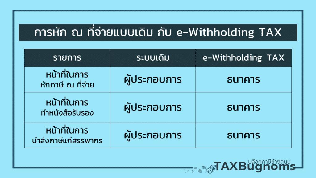 การหักภาษี ณ ที่จ่าย กับระบบ e-Withholding TAX
