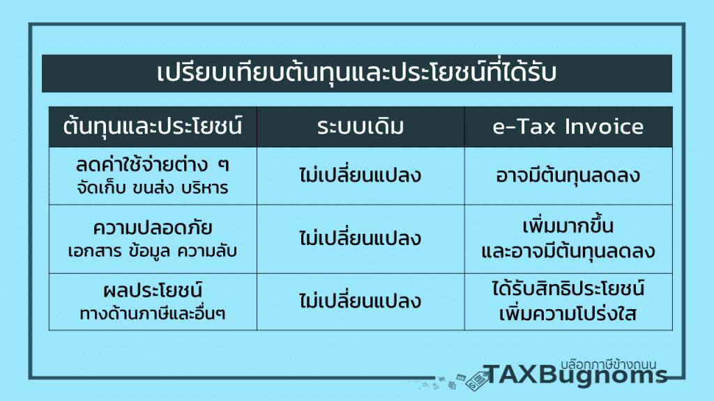 เปรียบเทียบต้นทุนและประโยชน์จากการใช้ระบบ E-tax invoice