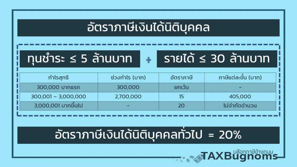 อัตราภาษีเงินได้นิติบุคคล