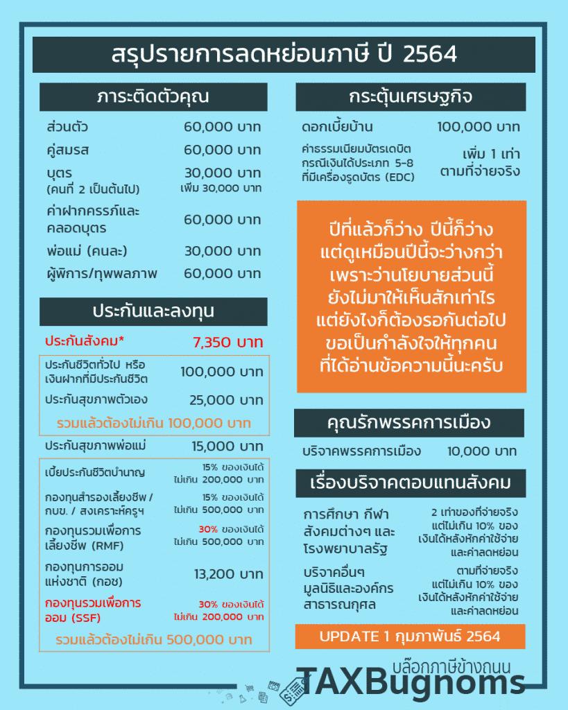 รายการลดหย่อนภาษี 2564 สรุปรายการลดหย่อนภาษีประจำปี อัพเดทล่าสุด