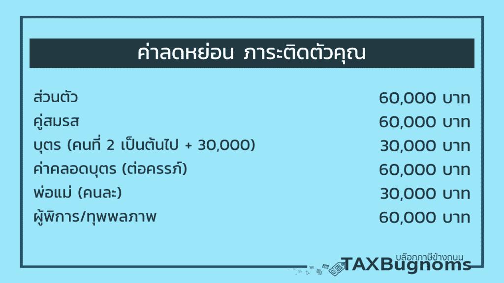 ลดหย่อนภาษี 2564 : รายการลดหย่อนภาษีภาระติดตัวคุณ