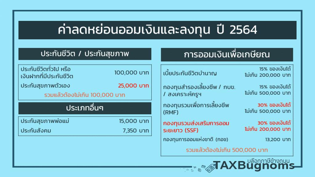 ค่าลดหย่อนภาษี 2564 : ประกันและการลงทุน