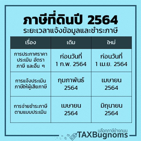 ภาษีที่ดินและสิ่งปลูกสร้างปี 2564